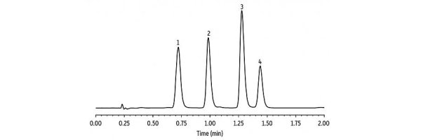 HPLC Applications